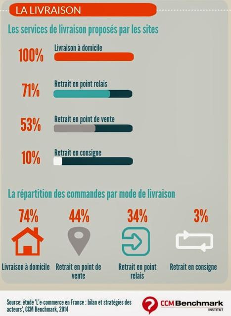 Infographie : l'e-commerce en France 2014. Focus LIVRAISON | Place de marché Mag #MarketPlace | Scoop.it