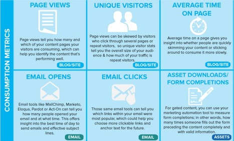 29 Essential Content Marketing Metrics [infographic] | DR4WARD | SocialMoMojo Web | Scoop.it