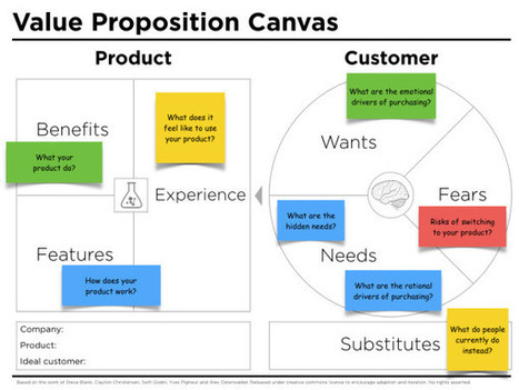 Value proposition canvas template by Peter Thomson | Graphic Coaching | Scoop.it