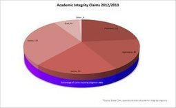 Academic integrity violations on the rise - Oklahoma Daily | Academic Integrity | Scoop.it