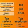 Employment trends UK