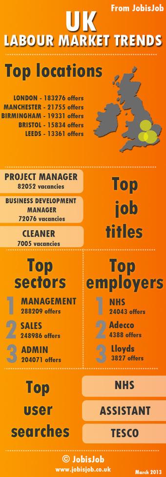 Who's hiring? UK labour market trends in 2013 (infographic) | Employment trends UK | Scoop.it