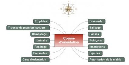 Gestion de projet en terminale et STS: De la carte heuristique à l'ordonnancement des tâches | Carte heuristique-carte mentale | Scoop.it