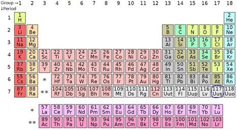 Element Z=117 Confirmed | Nuclear Physics | Scoop.it