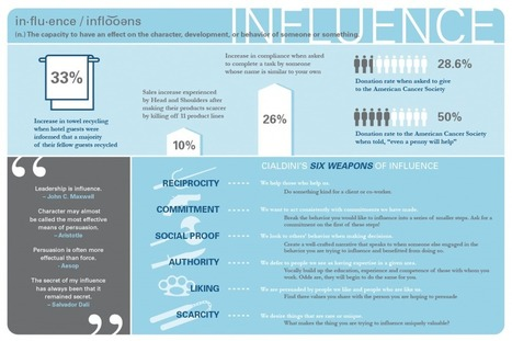 The Illustrated Guide to Influence (Infographic) - IncBlot Behavioral Finance | Economic Psychology | Scoop.it