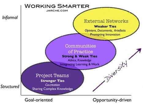 Beyond collaboration | Harold Jarche | Building Innovation Bridges | Scoop.it