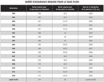 RETRAITE : LA LOI RETRAITE À 43 ANNUITÉS ET LA ... - Filpac CGT | Seniors | Scoop.it