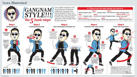 How-to-dance-gangnam-style-infographic.jpg (1575x891 pixels)   Psych final   Scoop.it