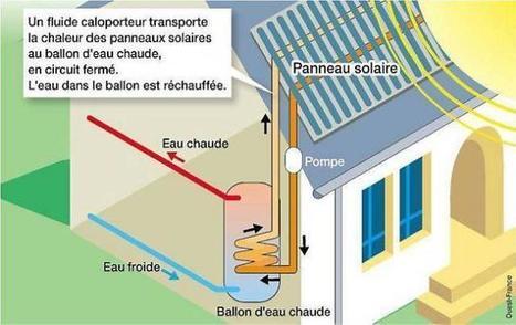 Energie. Le solaire thermique a pris un coup de froid   Solaire thermique   Scoop.it
