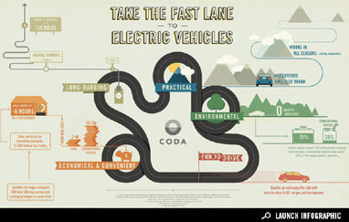 Infographic: Take the Fast Lane to Electric Vehicles | green infographics | Scoop.it