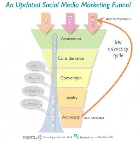 Social Media Marketing Funnel | Social Media Marketing Strategy for Business | Scoop.it