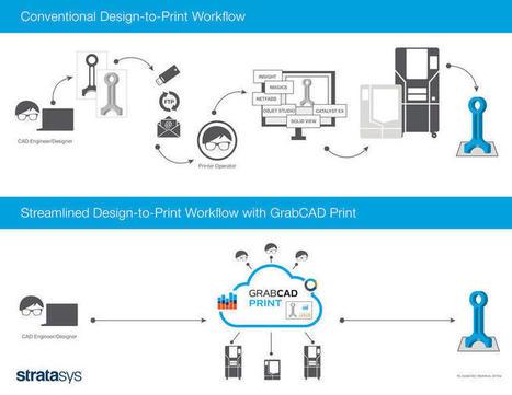 Stratasys rolls out 3D printing app, GrabCAD Print | ZDNet | Fabrication Numérique | Scoop.it