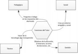 e-Learning: Tendencias en el Proceso Tutorial|oJúLearning | Gestores del Conocimiento | Scoop.it