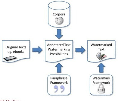 Un nouveau DRM modifie le texte des ebooks pour les rendre uniques   Sécurité Informatique   Scoop.it