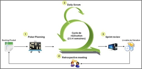 Méthode Agile – La méthode Agile Scrum, c'est toute une organisation ! | Construire le Système d'Information de l'entreprise | Scoop.it