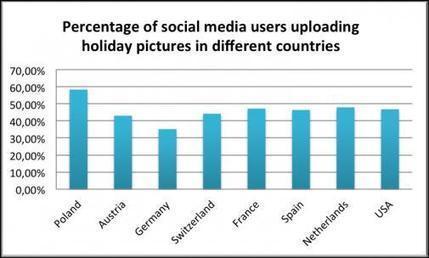 Polish & Dutch Like to Share Holiday Photos on Social Media | Social Media Article Sharing | Scoop.it