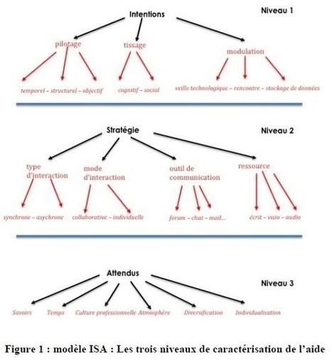 Modèle ISA de la caractérisation de l'aide au sein d'un dispositif de formation | Site professionnel de Jacques Rodet | Scoop.it