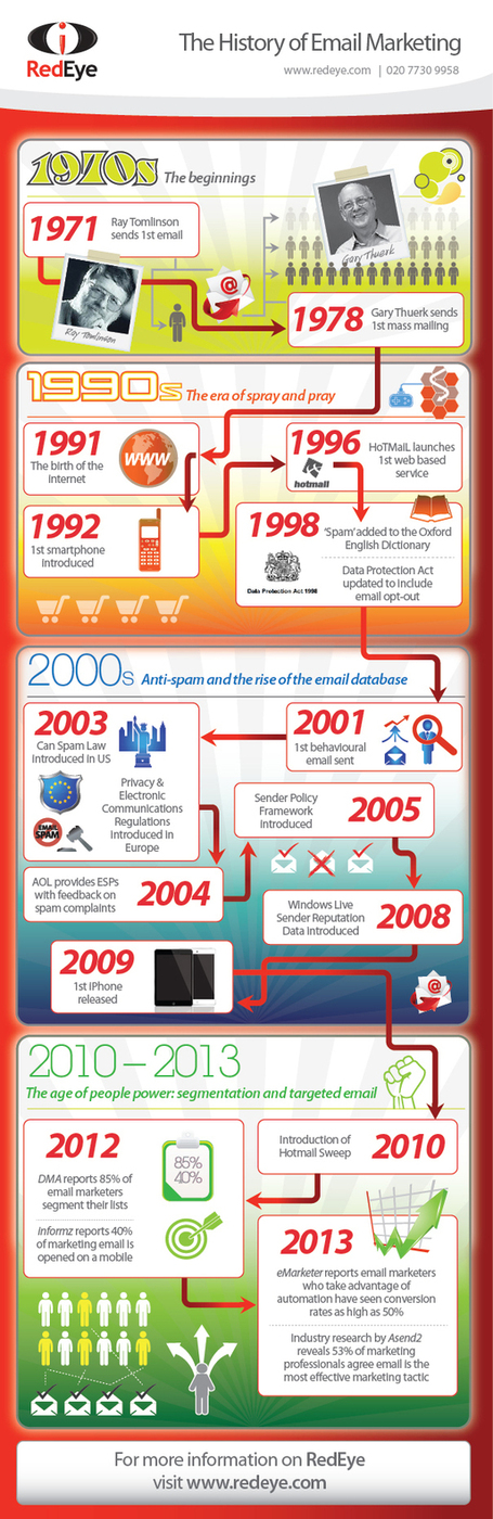 RedEye International Ltd | Infographic – The Evolution of Email Marketing | Marketing coach2u | Scoop.it