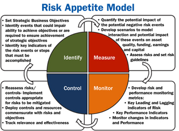 Why risk management & strategic planning must synch | IT Risk | Scoop.it