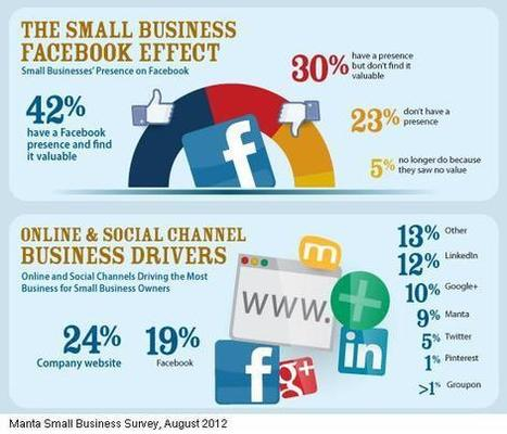 Small Business Online For More Opportunities | Business Buzz | Scoop.it