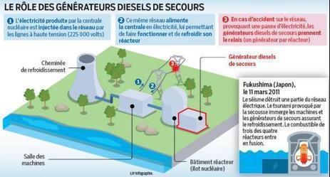 Nucléaire : mais dans quel état sont nos centrales ! | Energie, énergies renouvelables, solaire, éolien... | Scoop.it