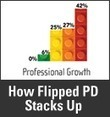 'Flipped' PD Initiative Boosts Teachers' Tech Skills | immersive media | Scoop.it