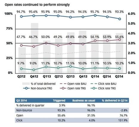 Email marketing statistics 2016 compilation | Big data | Scoop.it