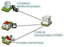 Linky, le compteur communicant d'ERDF | ERDF | Smart Grids | Scoop.it
