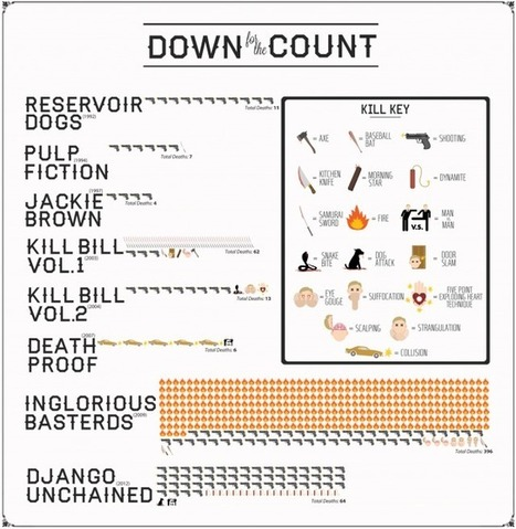 Deaths by Quentin Tarantino | Public Relations & Social Media Insight | Scoop.it