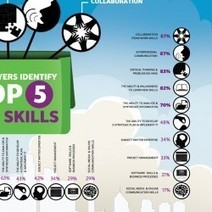 Employers Identify Top 5 Job Skills   Visual.ly   Leadership to change our schools' cultures for the 21st Century   Scoop.it