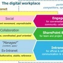 Social intranet unlocks knowledge and creates value | Social Intranets & Social Software | Scoop.it