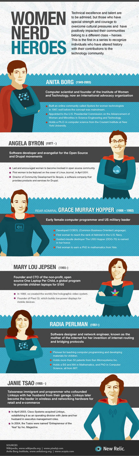 Forget Wonder Woman: These Women Nerds Are Our Real Superheroes | Productive Tech Tips | Scoop.it