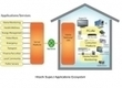 Tendril Partners With Hitachi for Smart Home : Greentech Media | Smart Energy | Scoop.it