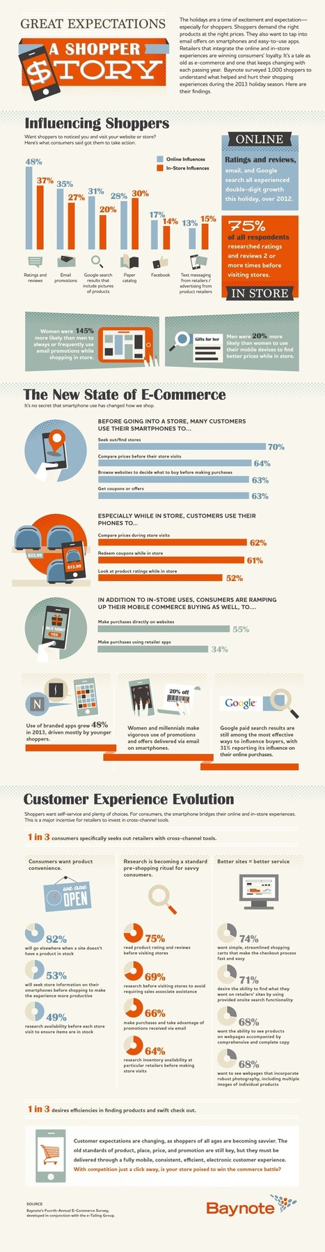Observing 2013 Shopping Trends to Inform Your Marketing in 2014   Marketing Trends   Scoop.it
