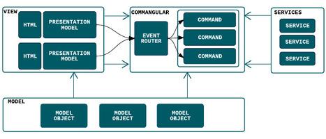 Commangular - COMMAND FRAMEWORK FOR ANGULARJS | AngularJs-Tysdo | Scoop.it