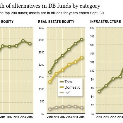 Growth rates of alt investments fall off for year | Timberland Investment | Scoop.it