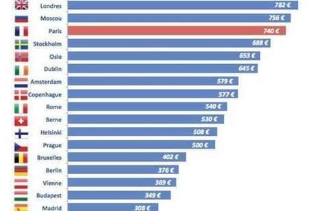 Location immobilière: la France parmi les plus chères d'Europe pour les étudiants | Les prix des loyers | Scoop.it
