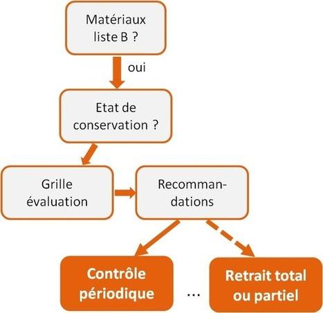 Le diagnostic amiante 2013 : application des nouveautés règlementaires - Les Actualités | Diagnostics immobiliers | Scoop.it
