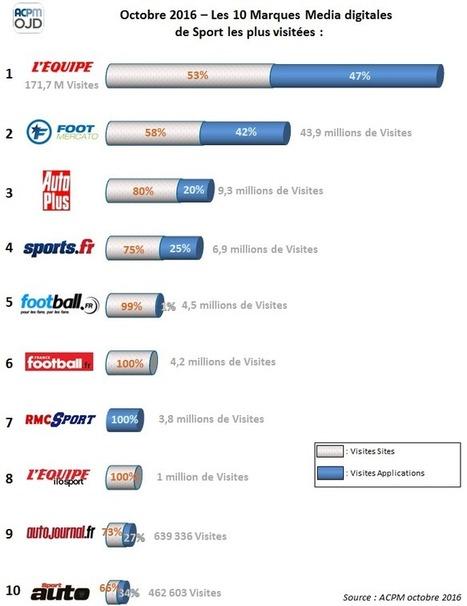 Top 10 des marques média digitales dédiées au sport en octobre | Réseaux sociaux, TV & Sport | Scoop.it