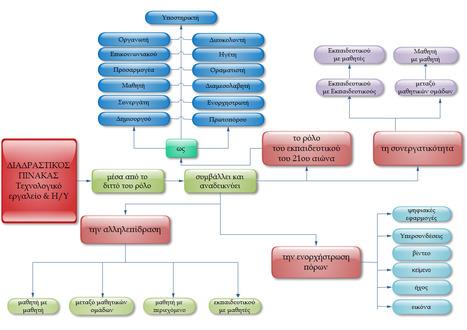 Ο Διαδραστικός πίνακας και ο ρόλος του εκπαιδευτιικού. | TEFL & Ed Tech | Scoop.it