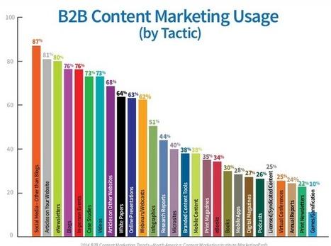 Previsões para o Marketing de Conteúdo em 2014 - Tem Conteúdo | Comunicaçao de Marketing Digital | Scoop.it