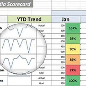 Top Social Media KPIs in 2013 | Marketing Automation Interests | Scoop.it