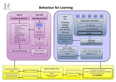 Towards Impeccable Behaviour: Phase 2. | School leadership | Scoop.it