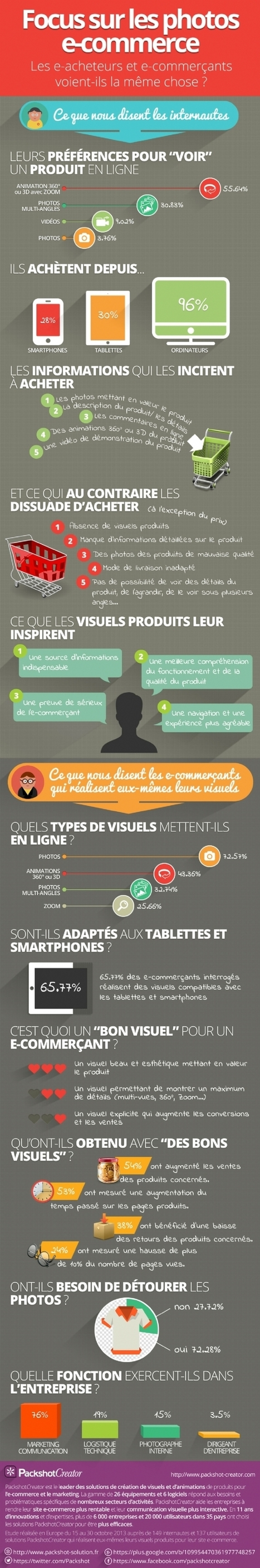 E-commerce : quel est le réel impact des visuels ? | M-commerce | Scoop.it