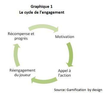 » La ludification s'invite dans les congrès: l'importance d'un bon design de jeu | GAMIFICATION1 | Scoop.it
