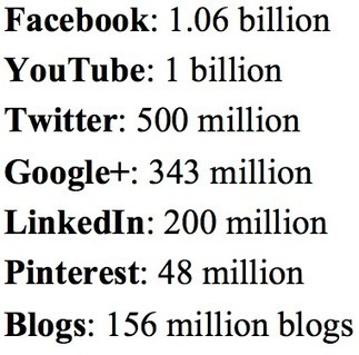 Hot Social Media Trends in 2013? Blogs, Podcasts & Videos | PEI AUDIT | Scoop.it