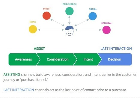 New Google Tool – The Customer Journey to Online Purchase - Business 2 Community | Website Analytics | Scoop.it