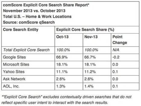 The Global SEO & Content Marketing Landscape - Search Engine ... | Get Strategic | Scoop.it