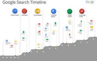 Hummingbird - A New Google Search Algorithm - iProgrammer   Social Network Analysis   Scoop.it