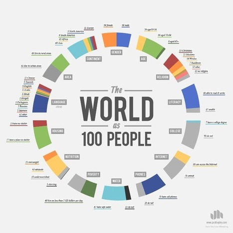 The world as 100 people | Leadership | Scoop.it